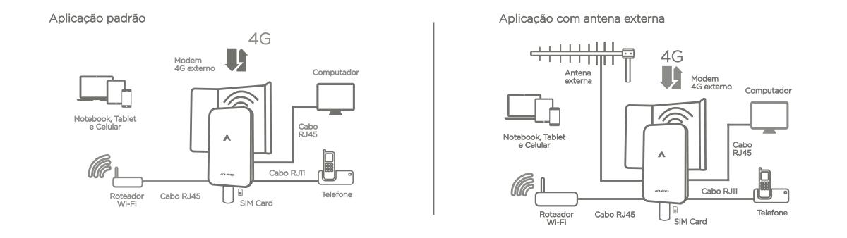Aplicação do Modem 4G Externo CPE-4000 Aquário